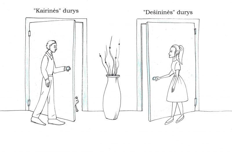 Kaip nustatyti, į kurią pusę atsidaro durys?
